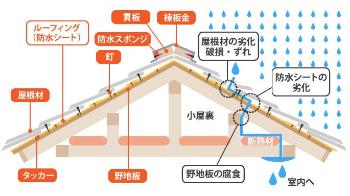 雨漏りの経路