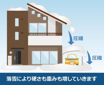 落雪により雪は圧縮され硬さも重みも増していきます