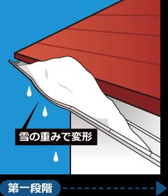 雪の重みによって雨樋が変形